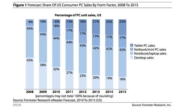 Τη θέση των netbook παίρνουν τα tablets;