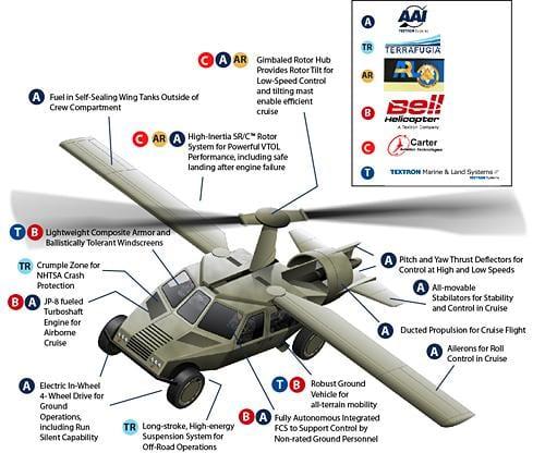 Ένα… transformer για τις αμερικανικές ένοπλες δυνάμεις!