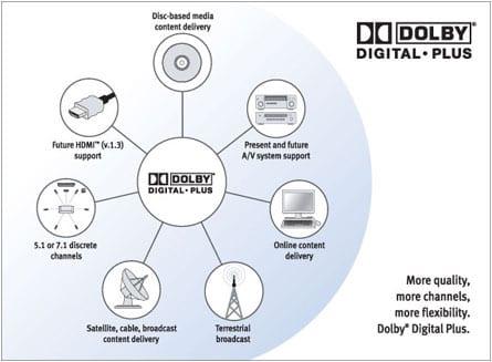 Τεχνολογίες 3D μετάδοσης με δωρεάν δοκιμή από τη Dolby…