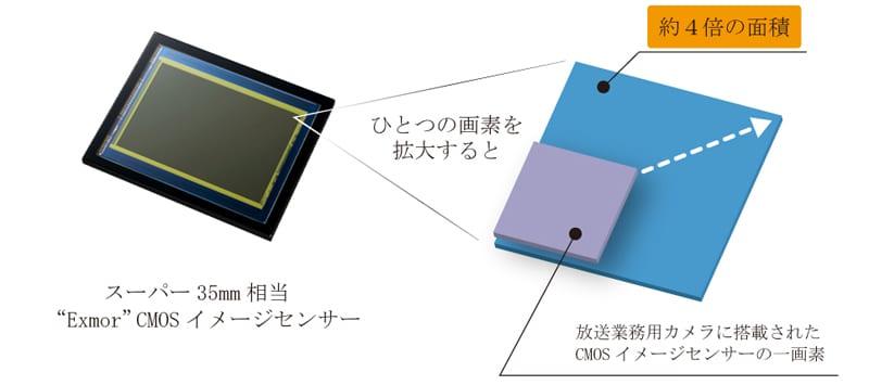Επανάσταση: νέος Exmor 35mm αισθητήρας για… μεγαλειώδη εικόνα HD!