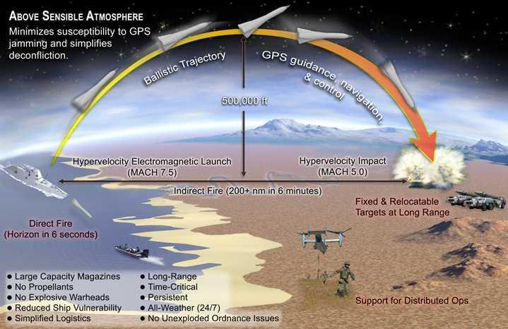 Το κανόνι των Mach 7 θα 'σκοτώνει' από τα 160 χιλιόμετρα…