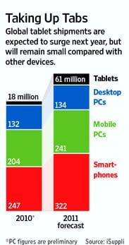 Preview έκθεση CES 2011: περισσότερα από 50 tablets στην έκθεση!