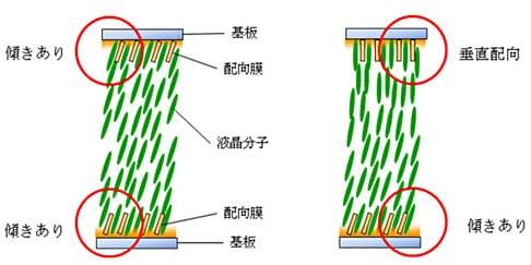 Hybrid FPA (Field-induced photo-reactive alignment) ή αλλιώς πιο 'γρήγορες' LCD τηλεοράσεις από Sony…