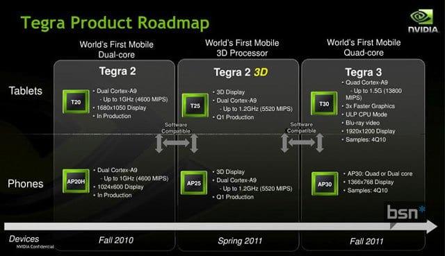 Οι τετραπύρηνοι (!) επεξεργαστές για φορητές συσκευές NVIDIA Tegra 3 στη Mobile World Congress; Πολύ πιθανό…