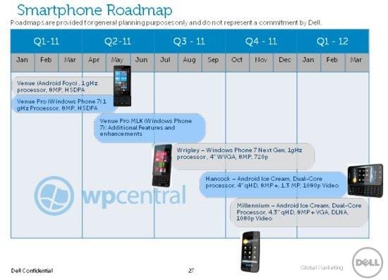 Έκθεση MWC 2011: τι smartphones ετοιμάζει η Dell;