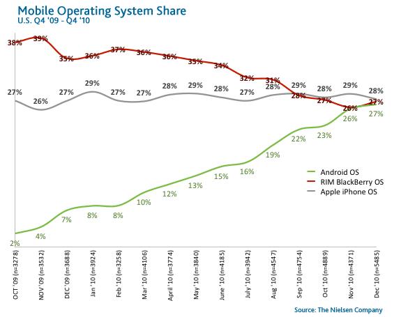 Στο 31% η υιοθέτηση smartphone: τα τρία στρατόπεδα Android, RIM, iOS σε… ισοπαλία!