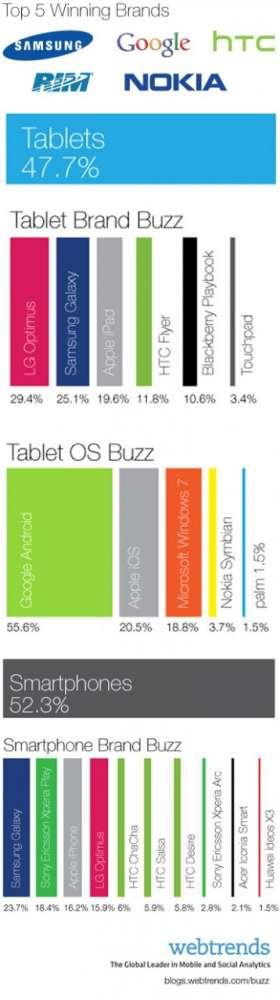 Έκθεση MWC 2011: Ένα όμορφο Infographic για τα πιο πολυσυζητημένα μηχανάκια…