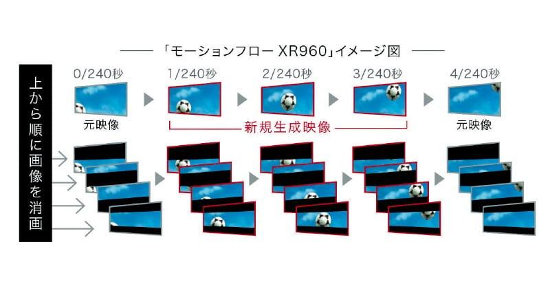 Αποκάλυψη: όλα τα μυστικά της τεχνολογίας των HX920: η κορυφαία τεχνικά 3D LCD με τα 800Hz & το ενεργό Intelligent Peak LED…