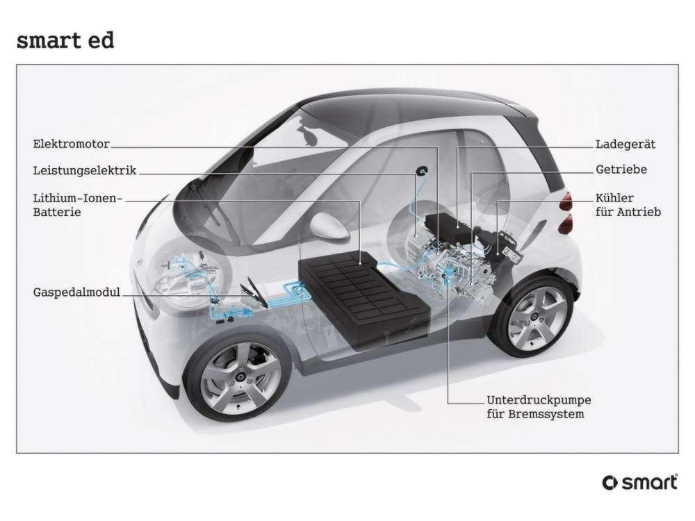 Smart ForTwo Electric Drive: με διάθεση στις ΗΠΑ αρχές του 2012 η 3η γενιά…
