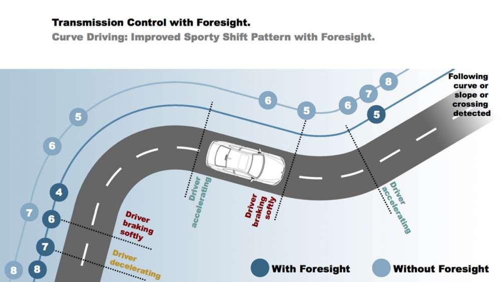 BMW: αναπτύσσει προσαρμοζόμενη ανάρτηση 8-ταχυτήτων που 'προβλέπει' τις στροφές  και την κατάσταση του δρόμου…