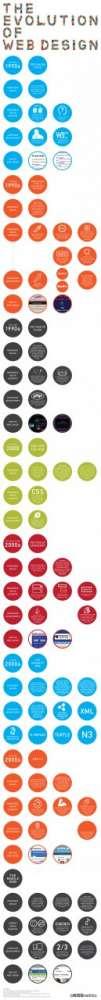 Η εξέλιξη του διαδικτύου: σε ένα όμορφο infographic…