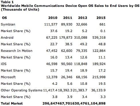 Έρευνα προβλέπει πως το Android θα έχει το 49% της αγοράς smartphone μέχρι το 2015…