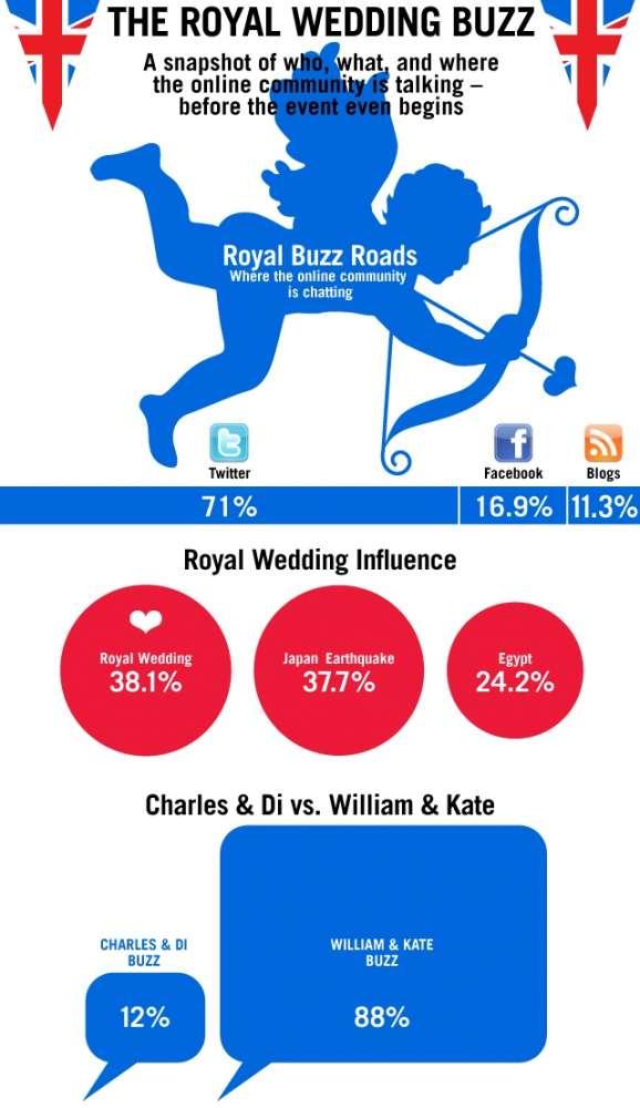 Βασιλικός Γάμος: όλα όσα γίνονται σε ένα όμορφο infographic…
