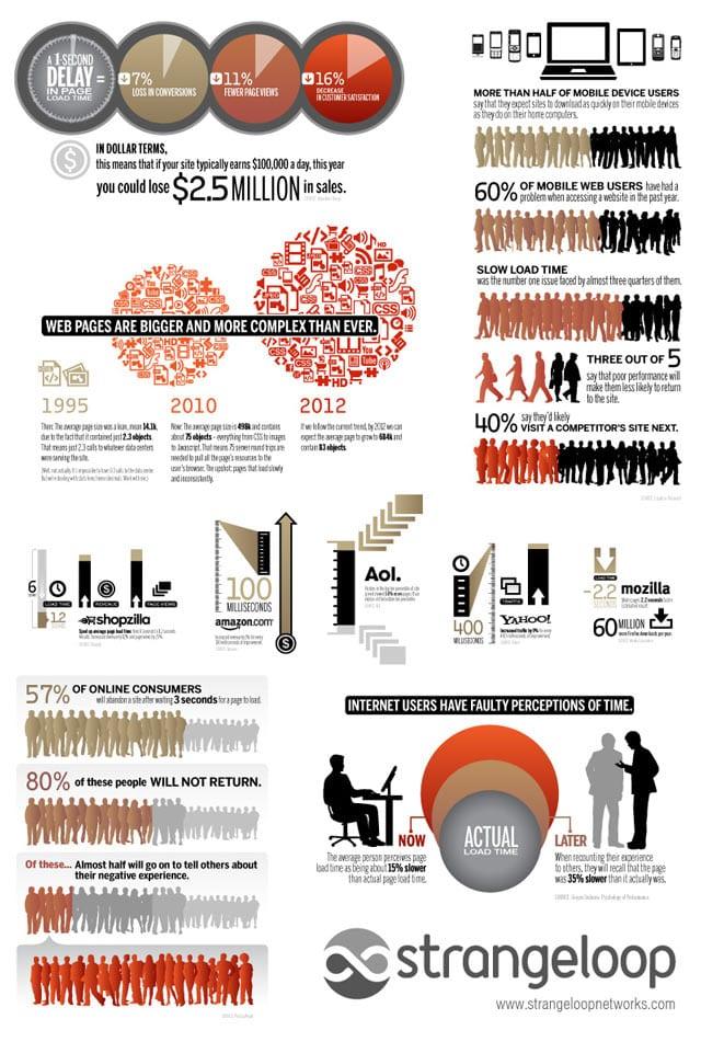 Γιατί τα site είναι αργά και τι την… θέλουμε την ταχύτητα – ένα ωραίο infographic…
