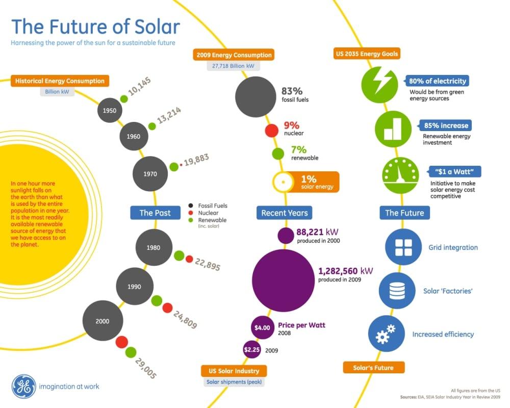 Ηλιακή ενέργεια: το παρελθόν, το παρόν και το μέλλον της – σε ένα όμορφο inforgraphic…