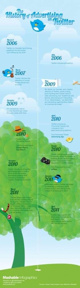 Διαφήμιση στο Twitter: η ιστορία μέσα από ένα infographic…