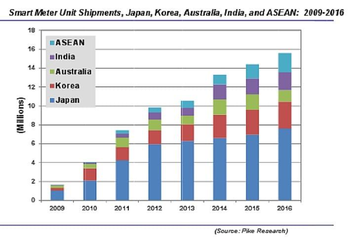 Toshiba: επενδύει σε δίκτυα ενέργειας, αγοράζει εταιρία τεχνολογίας Smart Grid…