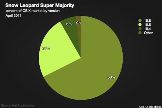 Νούμερα: το 68% των Mac users τρέχουν Snow Leopard…