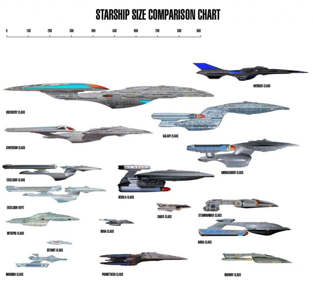 Spacecraft Size Comparison Chart (page 3) - Pics about space