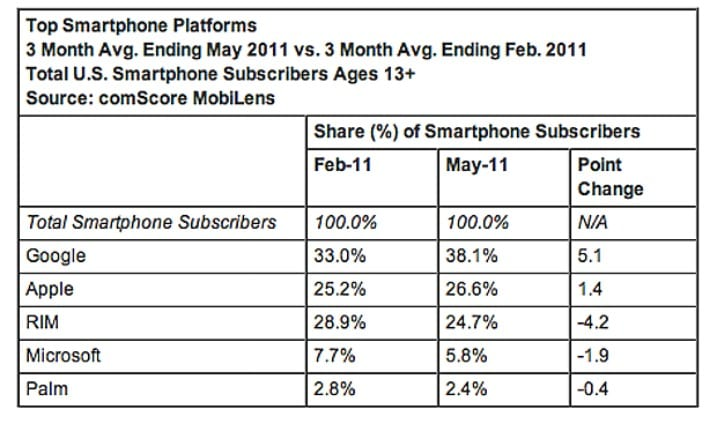comScore: Ένα στα τρία τηλέφωνα στις ΗΠΑ είναι smartphone