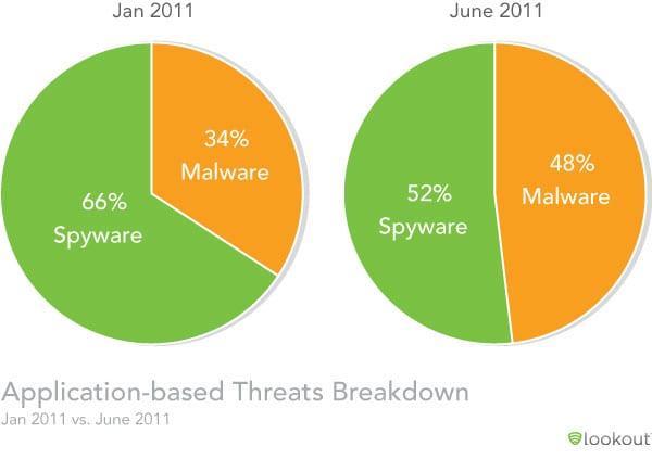 3 στους 10 χρήστες smartphone θα αντιμετωπίσουν malware αυτό το χρόνο…