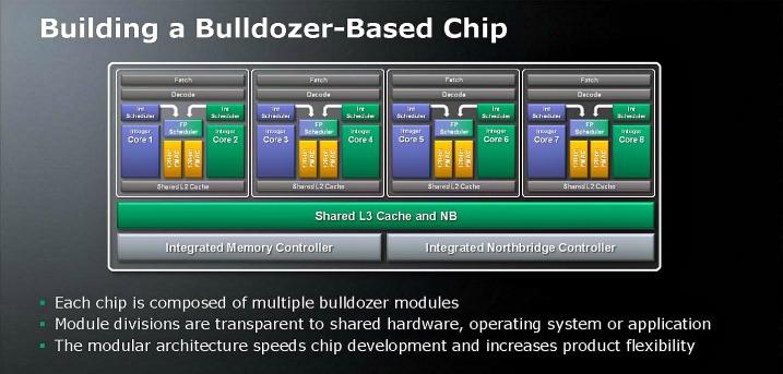 Bulldozer – στην παραγωγή ο επεξεργαστής με 16 πυρήνες…