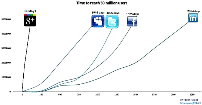 Google+ χρήστες – έφτασαν τα 50 εκατομμύρια…
