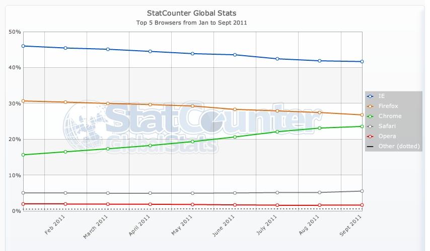 Η μάχη των browser: ο Chrome ετοιμάζεται να 'καταπιεί΄ τον Firefox σε μερίδιο…