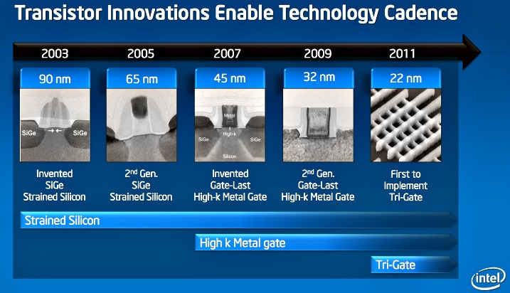 Intel Ivy Bridge – έτοιμο για ντεμπούτο την άνοιξη του 2012…