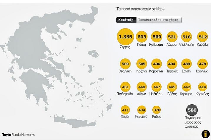 Που έχουμε στην Ελλάδα το ταχύτερο Internet; σκεφτείτε ακανέ και μπουγάτσα….