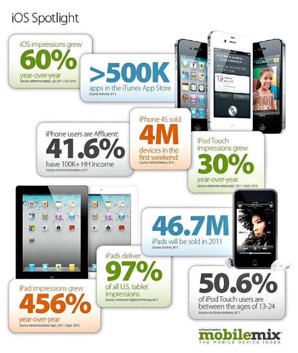 Η χρήση Android, το iOS και το iPad – όπως και ανάπτυξη 456%…