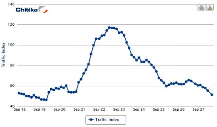 Google+ – η κυκλοφορία έπεσε 50%…