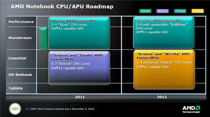 Η AMD έχει προβλήματα με τις 28nm APU…