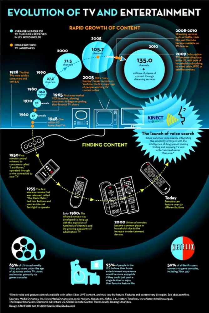 Microsoft και το 'iTV' με έλεγχο φωνής για την TV…