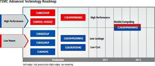 TSMC – έτοιμοι για παραγωγή τσιπ στα 28nm…