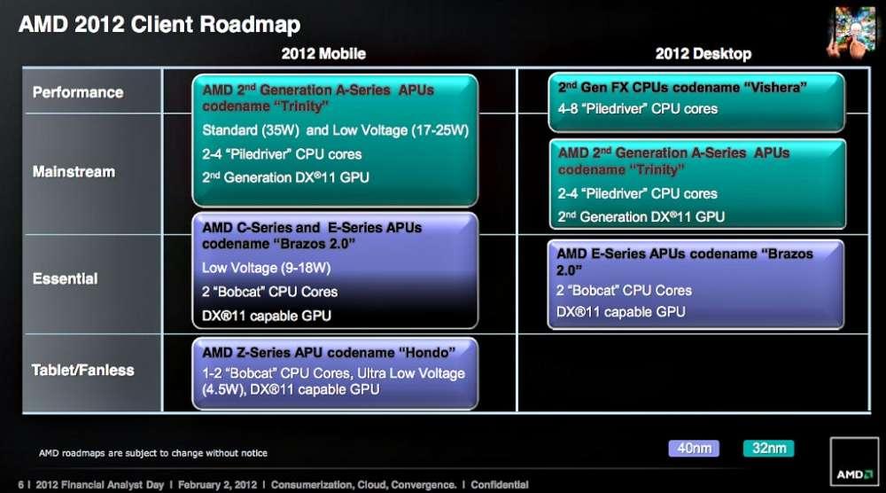 AMD 28nm APUs – το 2013…