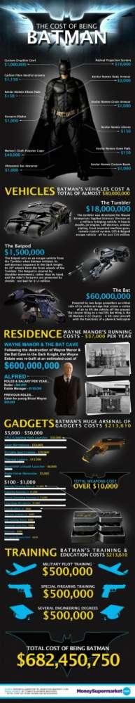 Πόσο θα κόστιζε να… ΕΙΣΑΙ ένας Batman;