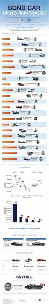 Όλα τα αυτοκίνητα του 007…