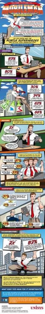 Οι Supehero των κινητών συσκευών…