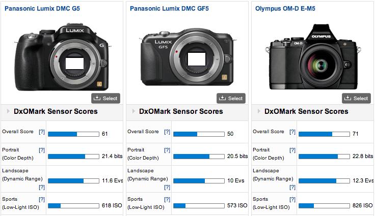 Sony NEX-F3 με τα δικά της DxoMark scores – και ο ανταγωνισμός…