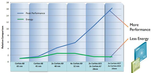 ARM – ανακοίνωσε 64-Bit επεξεργαστές για το 2014…