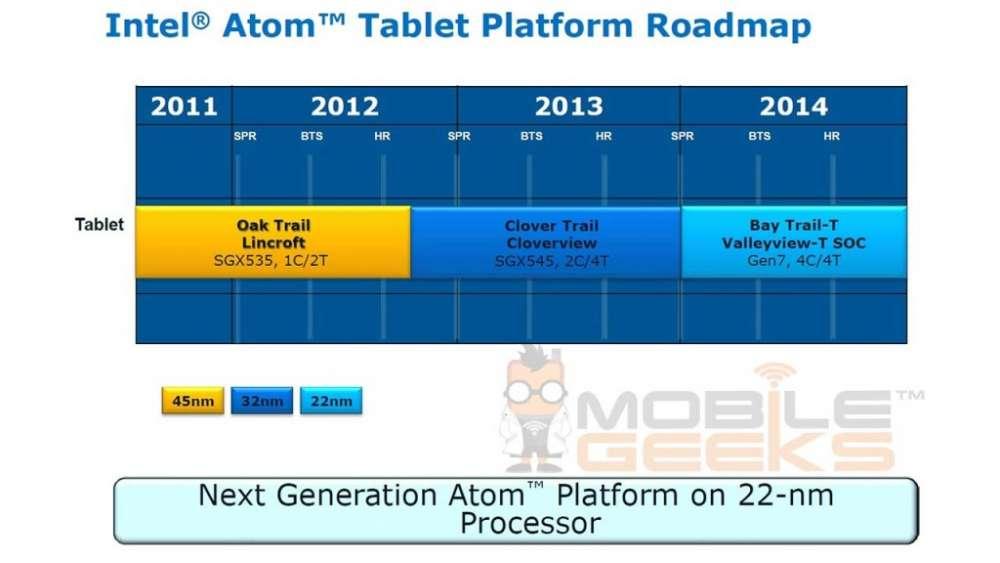 Η Intel εστιάζει σε tablet;