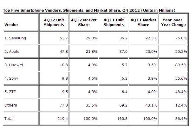 Ποιοι κατασκεύασαν τα περισσότερα smartphone;