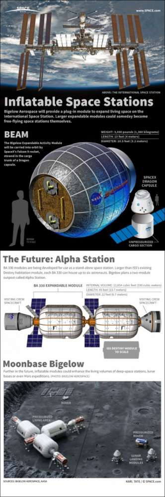 Space Station of Tomorrow