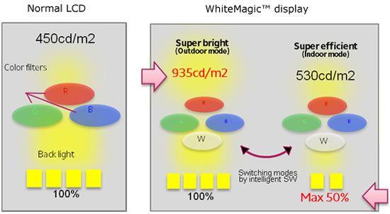 Japan Display – 6ης γενιάς LTPS LCD…