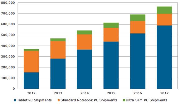 Tablet – διπλάσιες πωλήσεις από τα notebook το 2013…