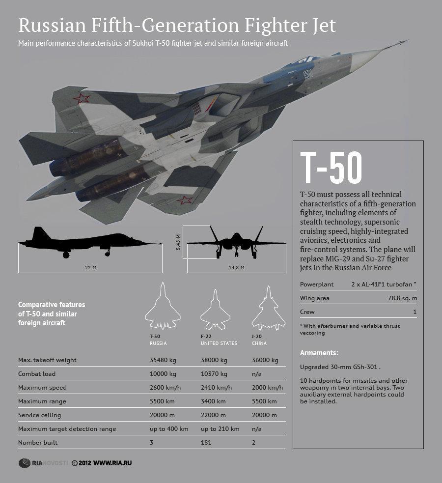 Ρωσία – φέτος το πρώτο T-50…