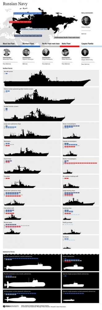 Τι ναυτικές δυνάμεις έχει η Ρωσία;