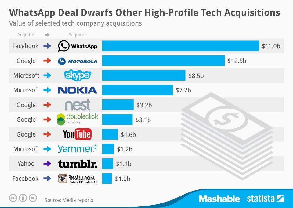 Τι αγοράζουν οι hi tech φίρμες;
