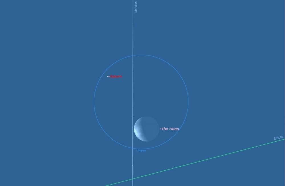 Η Σελήνη και ο Κρόνος ζευγάρι…